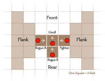 Diagram: Sneak Attacks