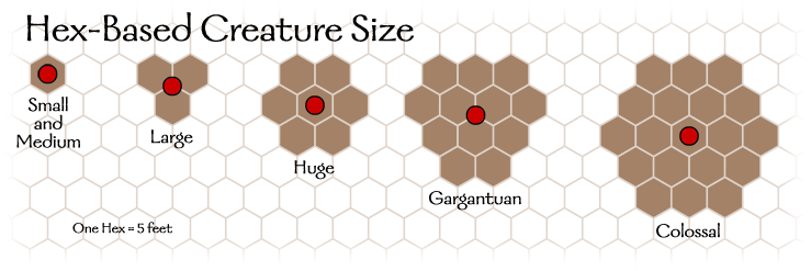 Diagram: Hex-Based Creature Size
