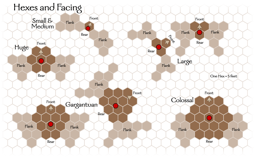 Diagram: Hexes and Facing